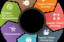 إدارة سلسلة التوريد (supply chain management : SCM)- مقدمة.