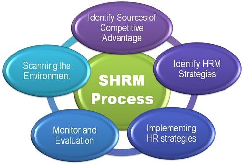 دمج استراتيجية الموارد البشرية مع استراتيجية الأعمال  اليوم.