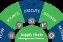عمليات سلسلة التوريد SCM ( supply chain management)