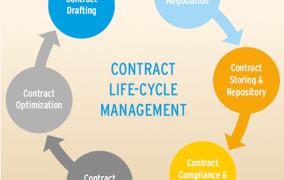 أساسيات إدارة العقود